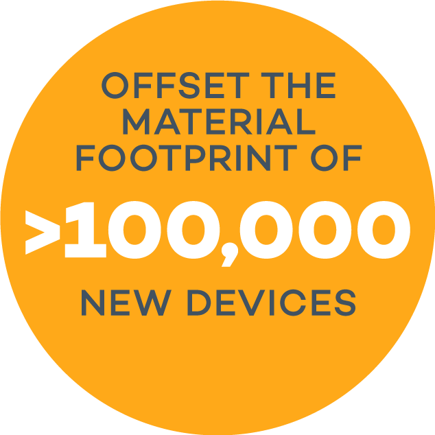 Offset the footprint of >100,000 new devices